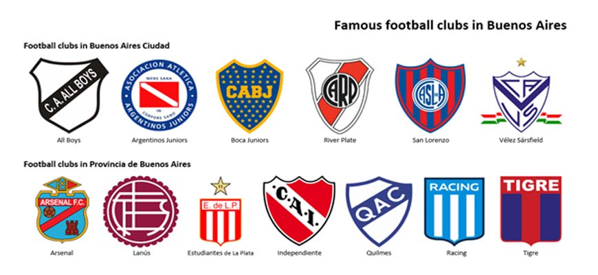 The Most Famous Football Clubs in Buenos Aires